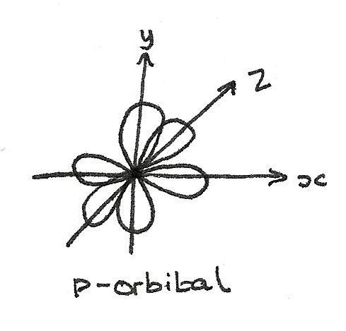 p_orbital