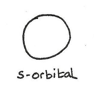 s_orbital