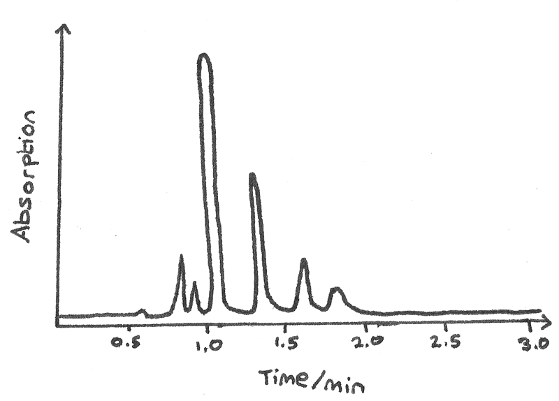 gas_chromatogram