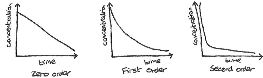 order_graphs