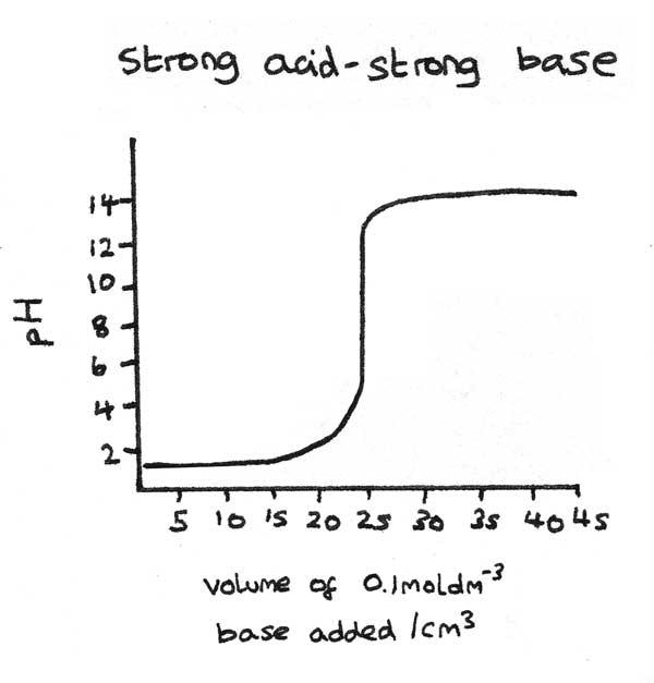 titration-curve