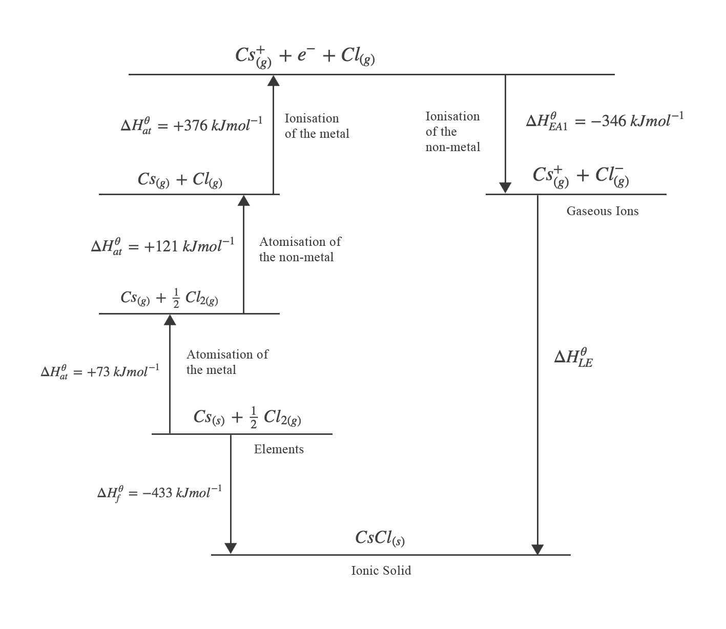 Born haber cycles for Delta h table chemistry