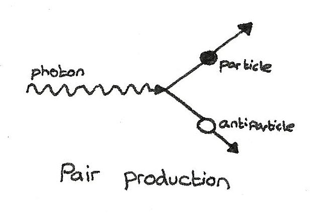 pair_production
