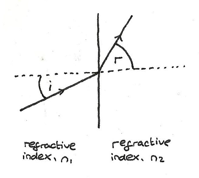 refractive_index