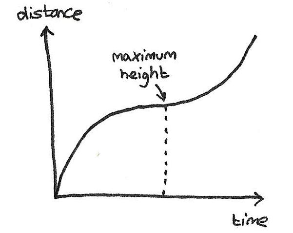 dist-vertical