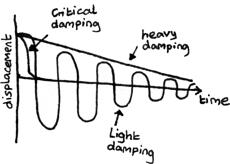 Graph of damping against displacement.