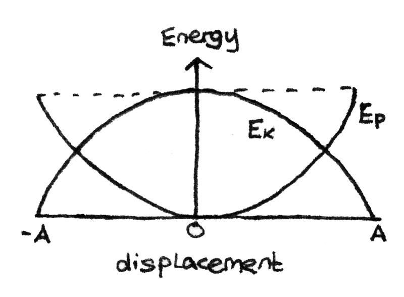 Graph of amplitude against frequency.