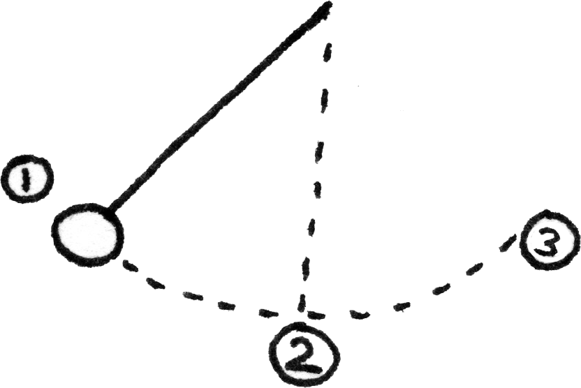 Pendulum on swing.