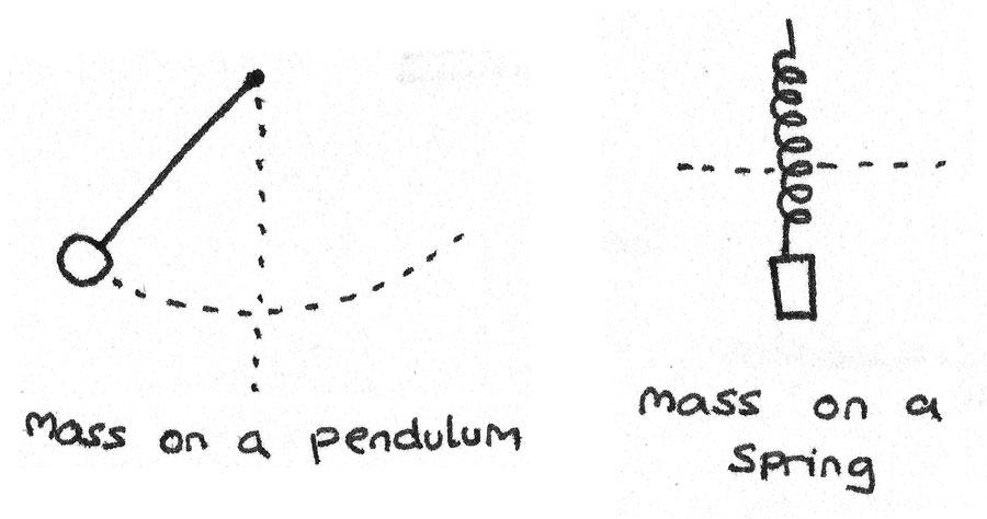 Simple Harmonic Motion - Revise.im