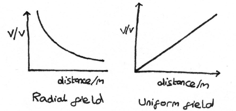 vdistance_graphs