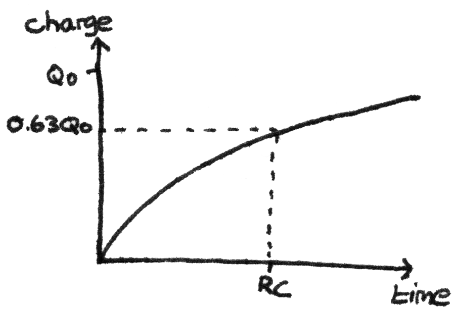 Graph of charge against time for charging capacitor.