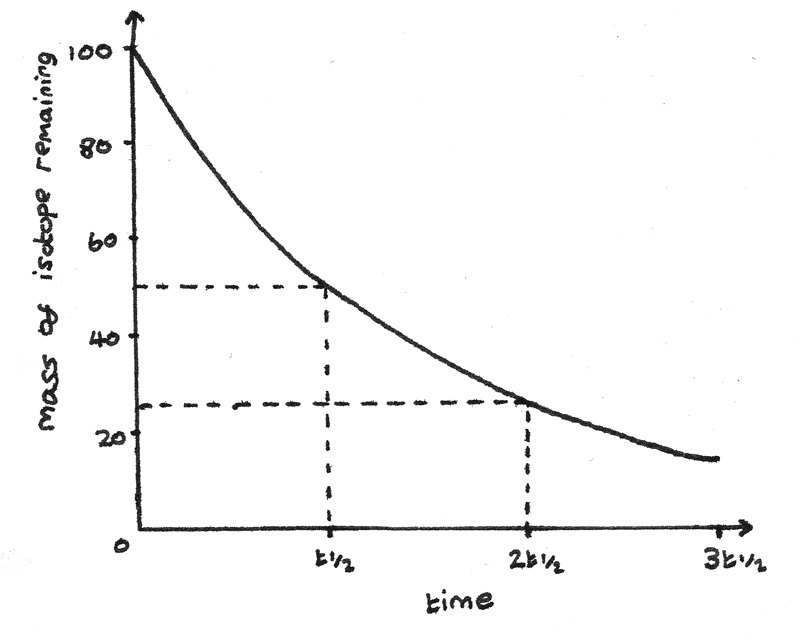 Radioactivity dating to materials 5