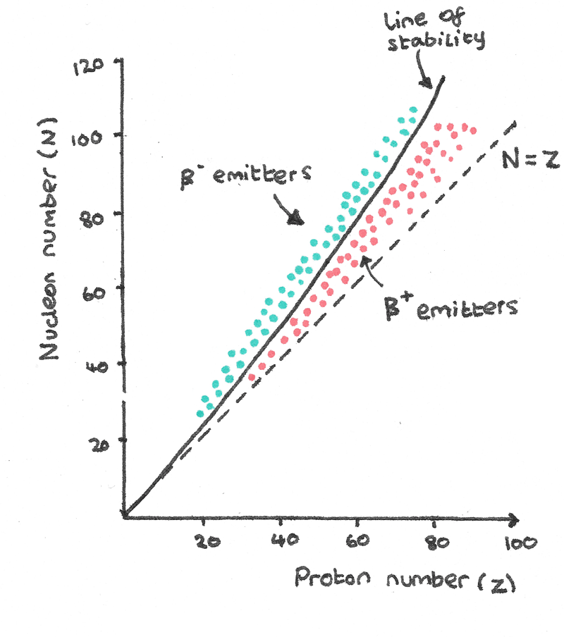 Neutron to proton ratio for carbon 14 dating 7