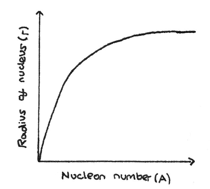 radius_nucleon