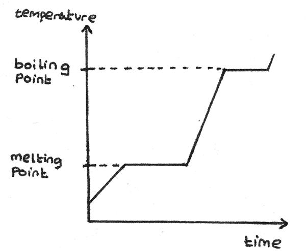 temperature_time