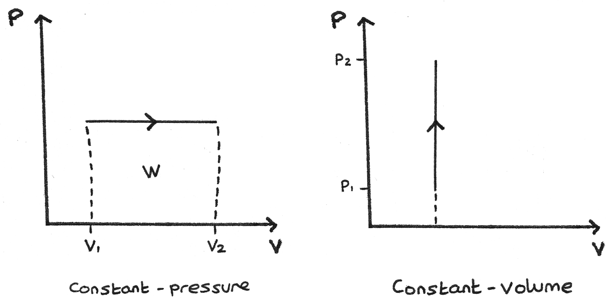 first law and p-v diagrams